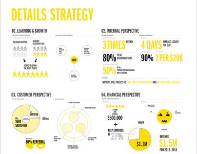 Info graphics for Humanim