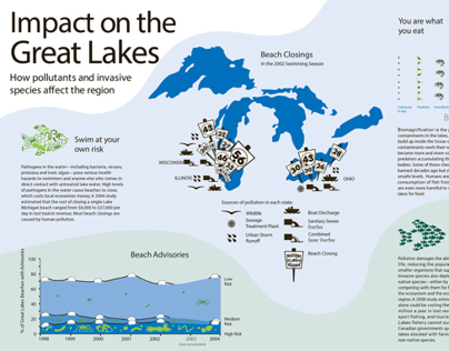 Great Lakes Informational Poster
