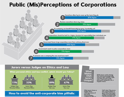 Infographic for Anti-Corporate Bias