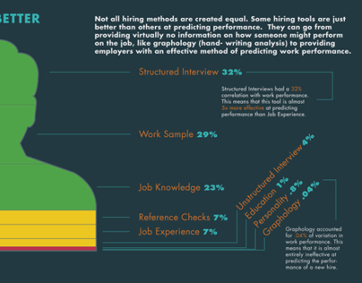 Hire Better Teachers Now Interactive infographic