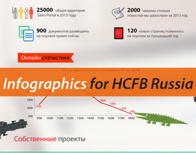 Infographics for HCFB Russia