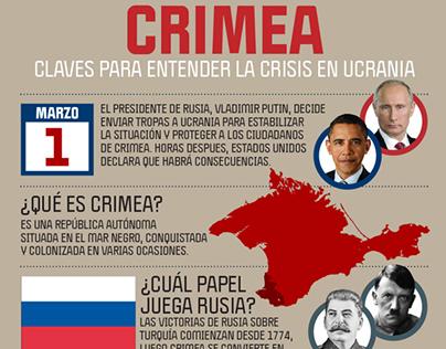 Infografía: Crimea-Ucrania-Rusia