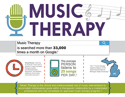 Music Therapy Infographic