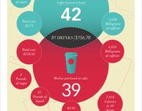 KCAI Design Student Life: Caffeine Consumption
