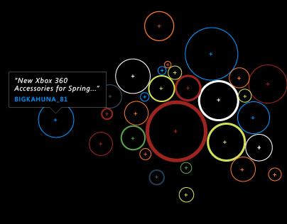 Microsoft Communities - Data Visualizers