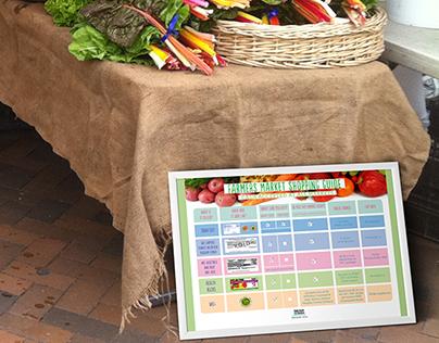 Farmers Market Information