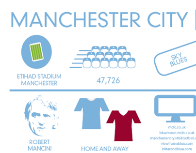 Football Infographics - Manchester City FC