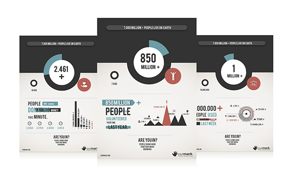 Data Visualization (launch campaign) for OurMark