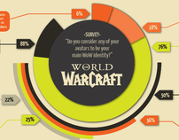 World of Warcraft & ID
