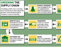 Infographic | Green Supply Chain