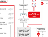HAPPY CUSTOMER FLOWCHART