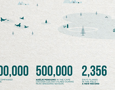 BBC Frozen Planet // Infographics (Self initiated)