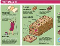 Infographic | Fruitcakes 101