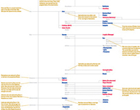An Annotated Family Tree of Zeus