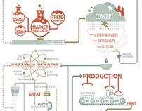 The Graphic Design Process