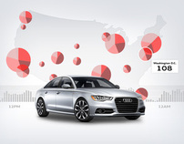 Audi Road Frustration Index