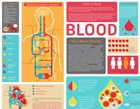 Infographic: Blood