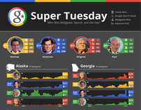 Google Politics & Elections Super Tuesday Visualization