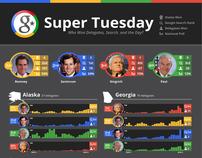 Google Politics & Elections Super Tuesday Visualization