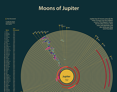 Moons of Jupiter (Infographics)