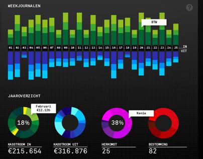 Flora Holland data visualization