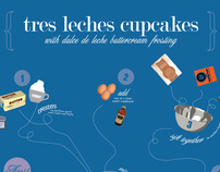 Tres Leches Blueprint
