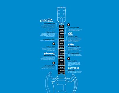 Infographics for Goethe institut