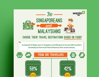 Food Survey Infographic For Singapore & Malaysia Market