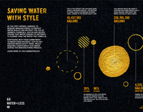 GOOD Magazine and Levis Waterless infographic