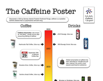 The Caffeine Poster