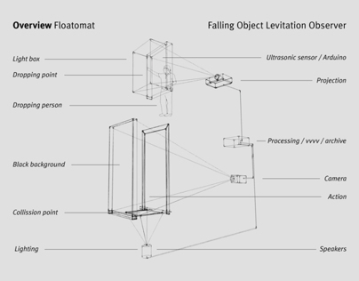 Falling Object Levitation Observer Machine