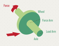 Simple Machines - Infographics