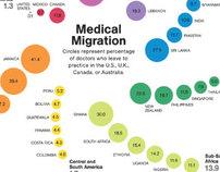 Medical Migration