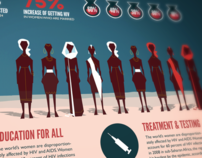 Infographic: Female Oppression and The HIV Epidemic