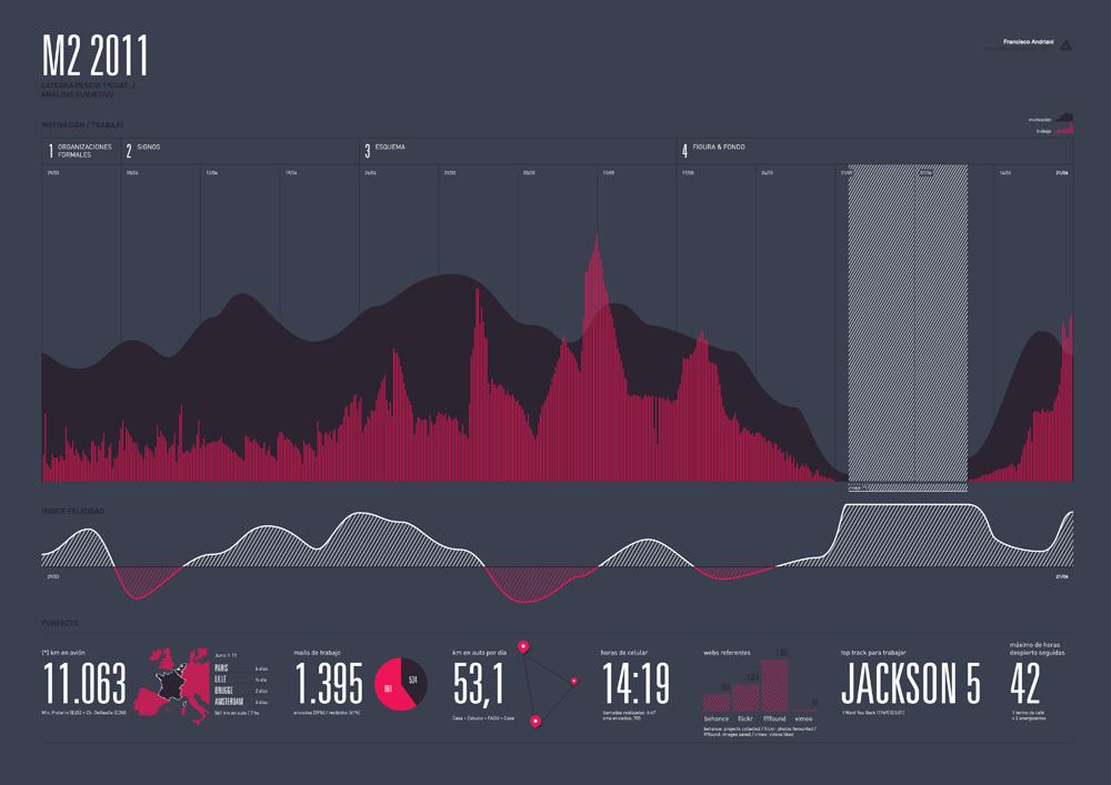 Infographics 2011