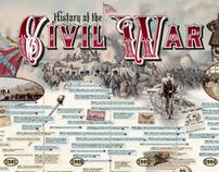 History of the Civil War Wall Chart