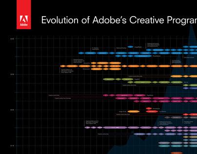 ADOBE CREATIVE PROGRAMS | TYPE/TEXT LAYOUT