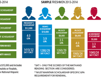 Financial Aid Infographic Final