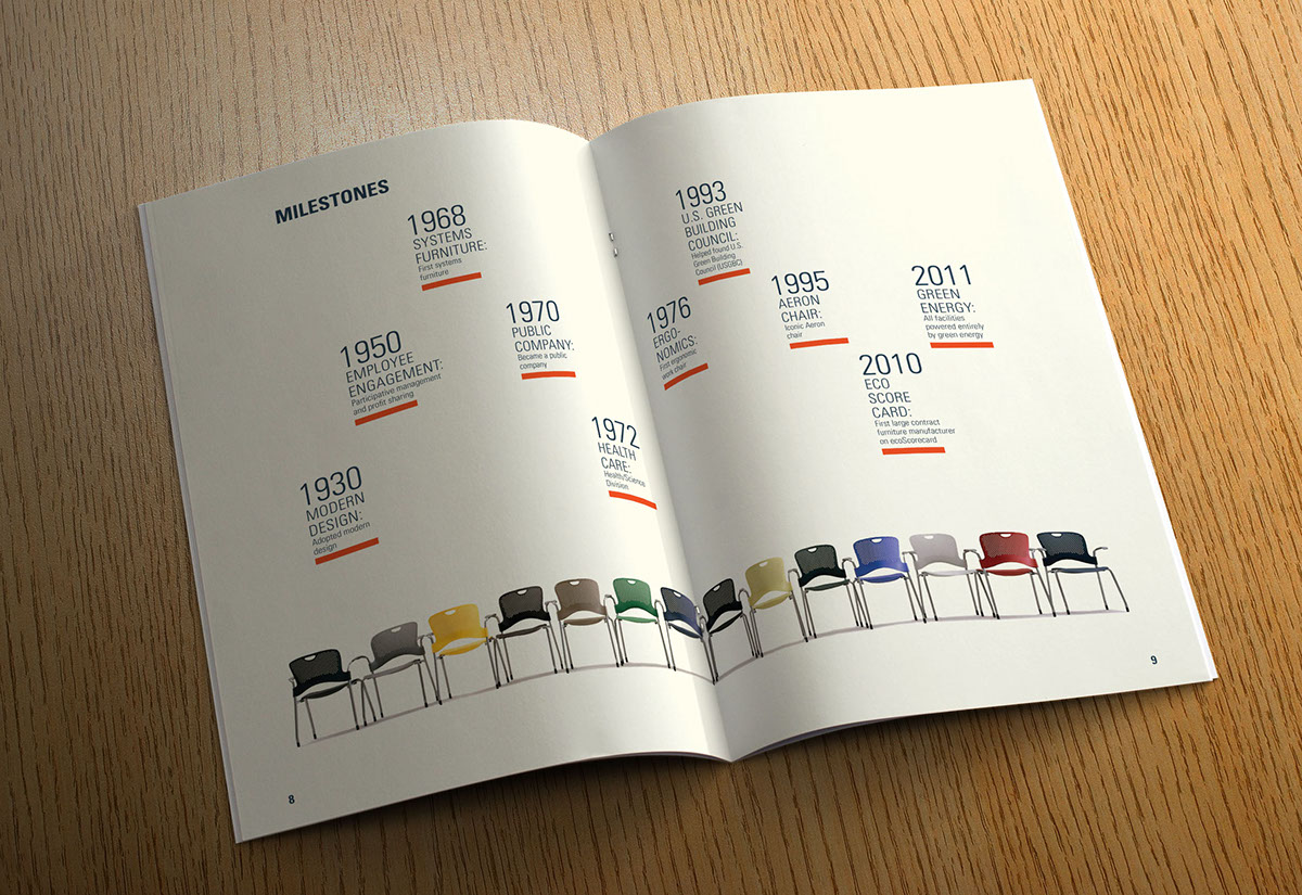 Herman Miller Corporate Annual Report