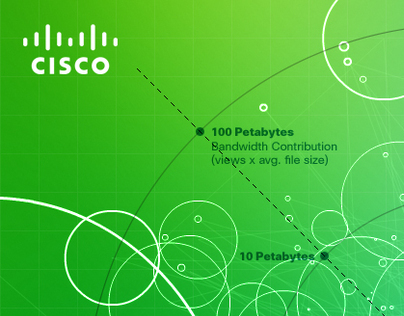 Cisco Infographics