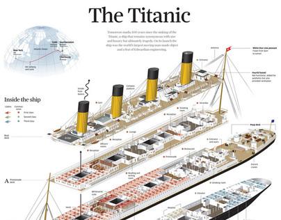 Infographics and data visualisation