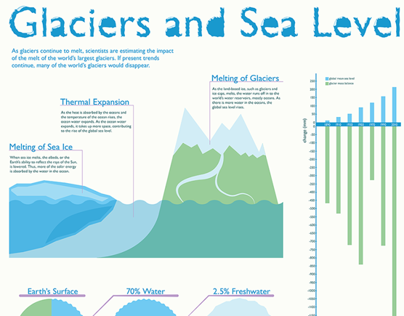Glaciers and Sea Level