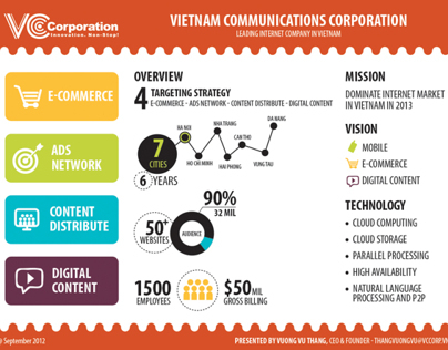 Infographic introduces VCCorp