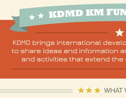 KDMD KM Fundamentals // Poster Design