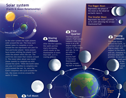 8 Phases Of The Moon Poster