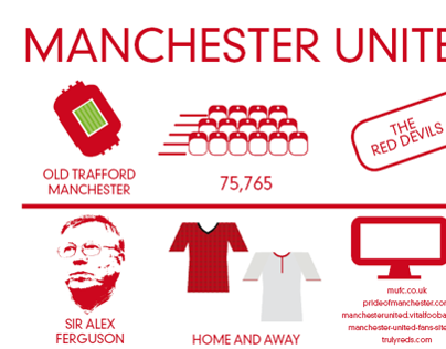 Football Infographics - Manchester United FC