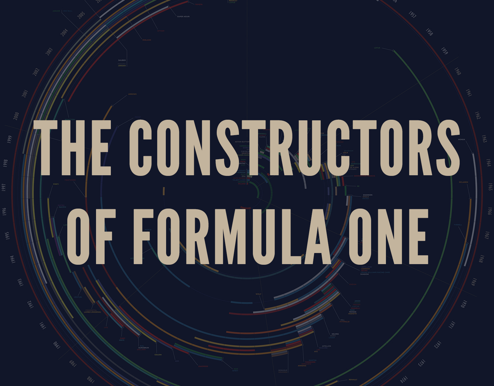 The Constructors of Formula One
