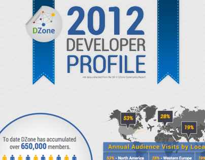 DZone Projects (Current Employer)
