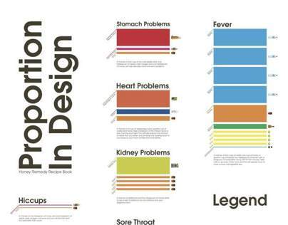 Proportion in Design: Honey Remedy Recipe Book