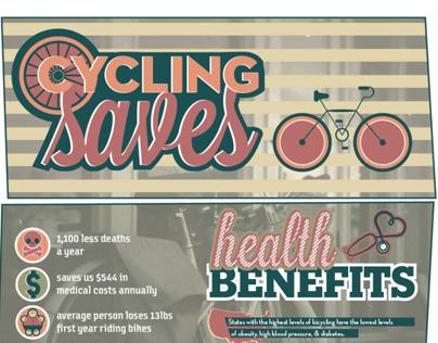 Cycling Saves